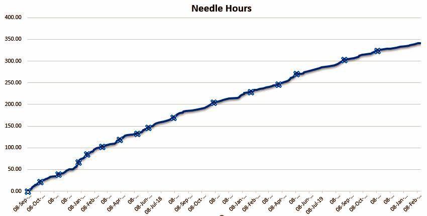 E3 Needle hours