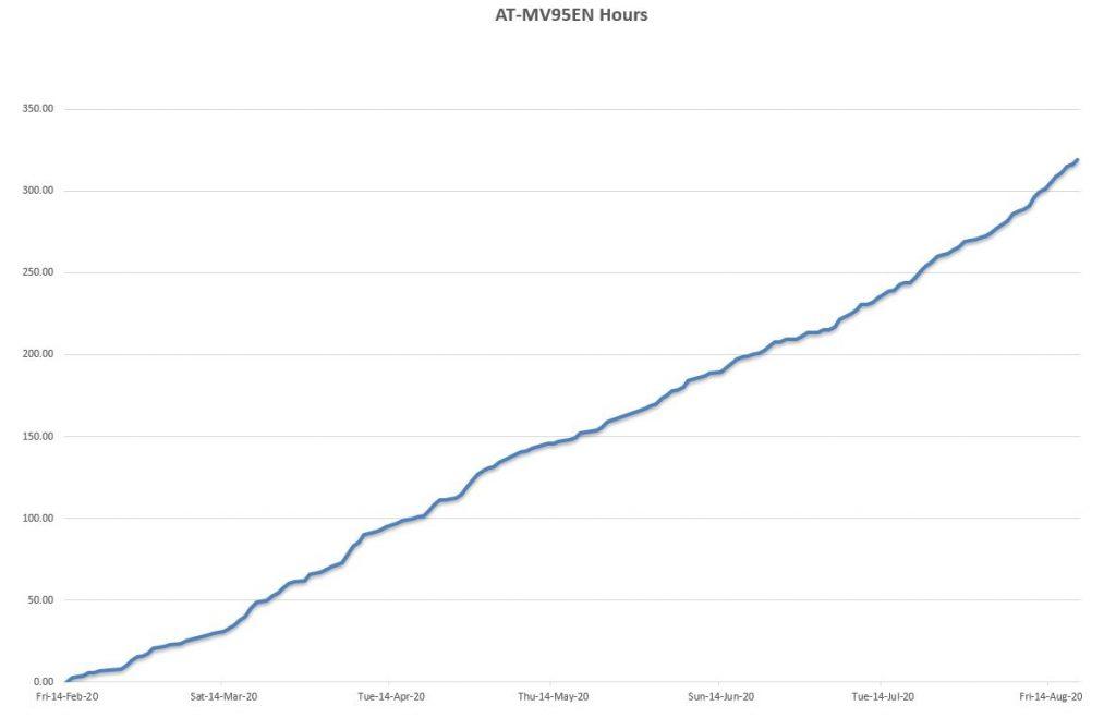 AT-VM95EN Chart
